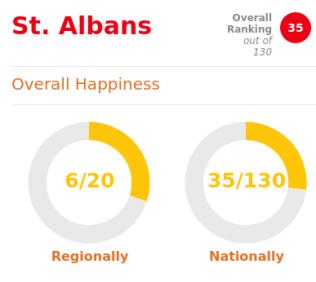 HappyStAlbans